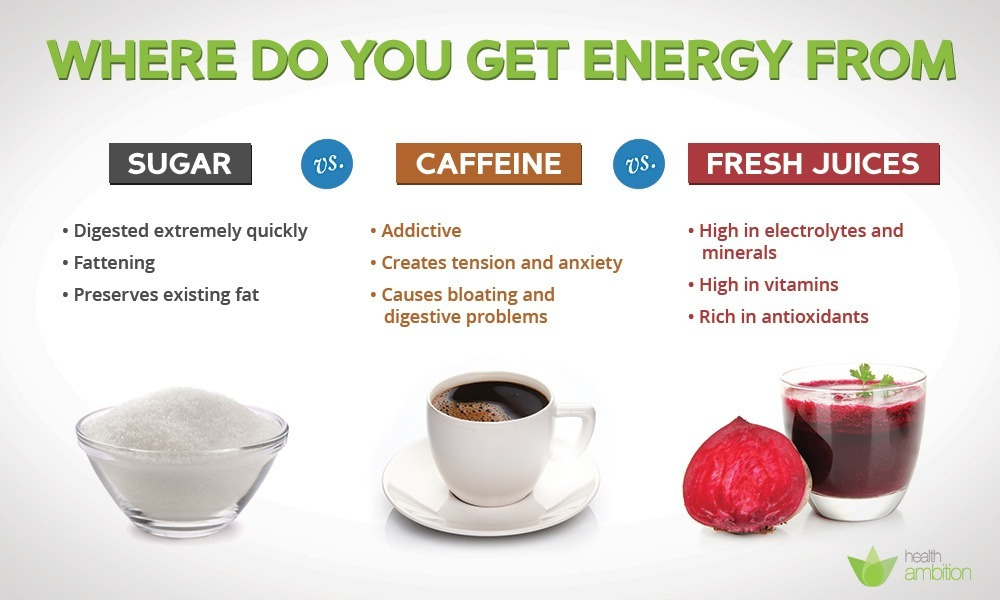 Enegergy: Sugar vs Caffeine vs Fresh Juices