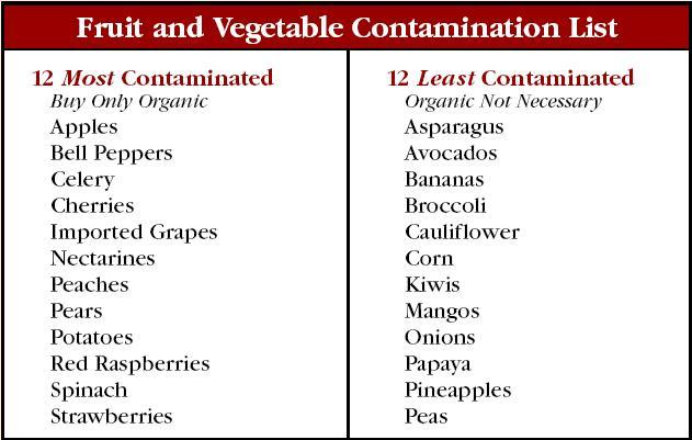 The 10 Most Contaminated Fruits and Vegetables